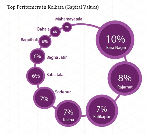 Top Performers in Kolkata_Capital Values_Jan-Mar 2015