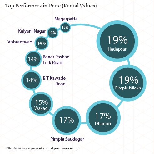 Top Performers in Pune_Rental Values_Jan-Mar 2015