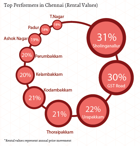 Top performers in Chennai_Rental Values_Jan-Mar 2015