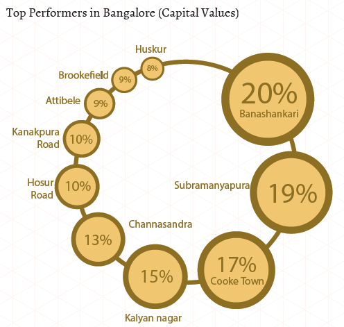 Top performers in East and South Bangalore_Capital Values_Jan-Mar 2015