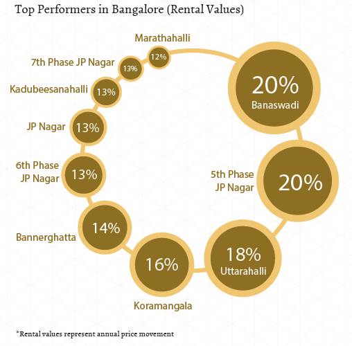 Top performers in East and South Bangalore_Rental Values_Jan-Mar 2015