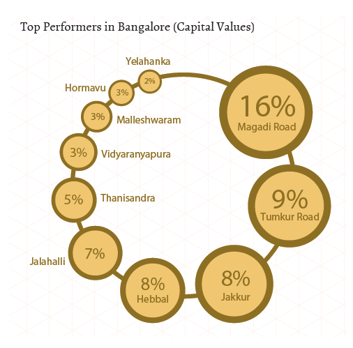 Top performers in North, West, Central Bangalore_Capital Values_Jan-Mar 2015