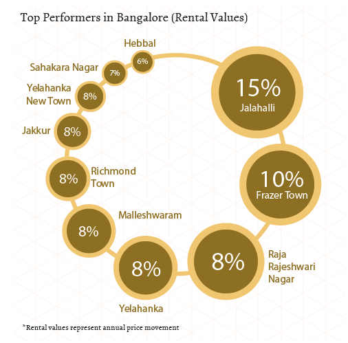 Top performers in North, West, Central Bangalore_Rental Values_Jan-Mar 2015