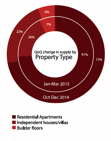 supply of property type in Chennai_Jan-Mar 2015