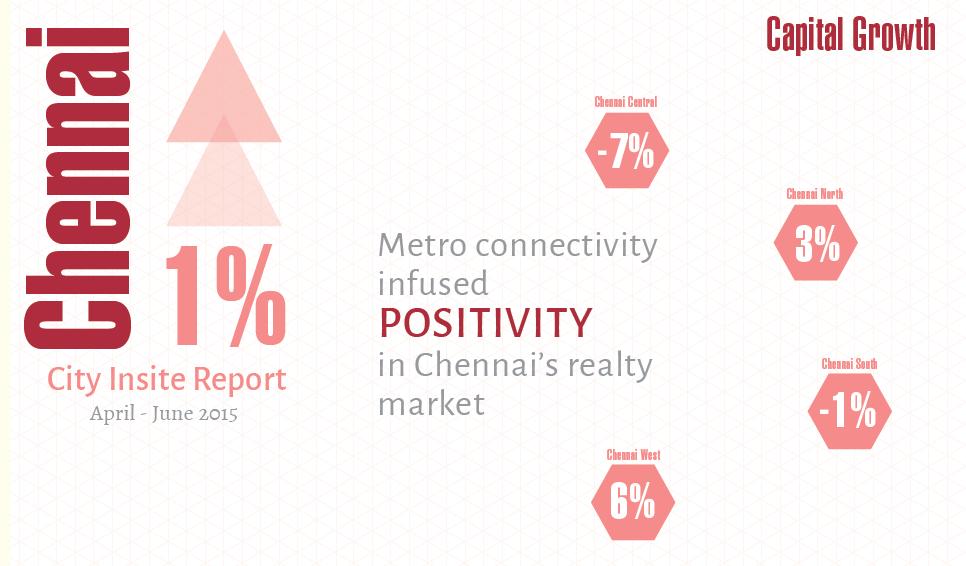 Chennai Insite Report_Apr-Jun 2015