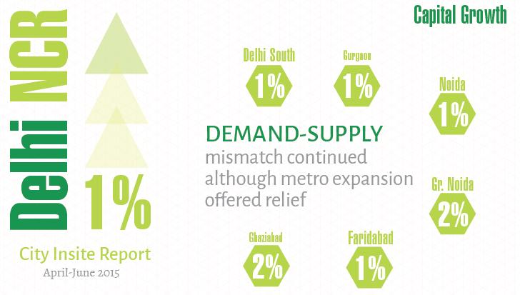 Delhi NCR_Insite Report_Apr-Jun 2015