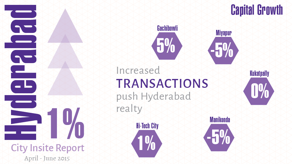 Hyderabad Insite Report_Apr-Jun 2015