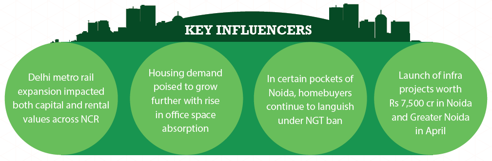 Key Influencers in Delhi NCR_Apr-Jun 2015