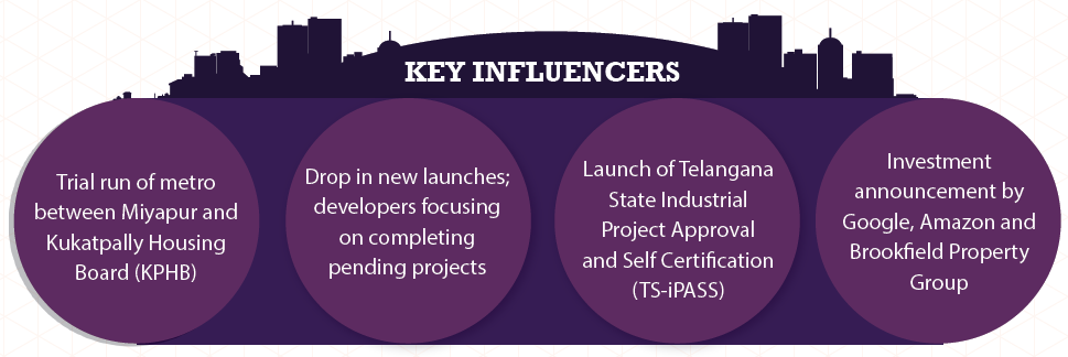 Key Influencers in Hyderabad_Apr-Jun 2015