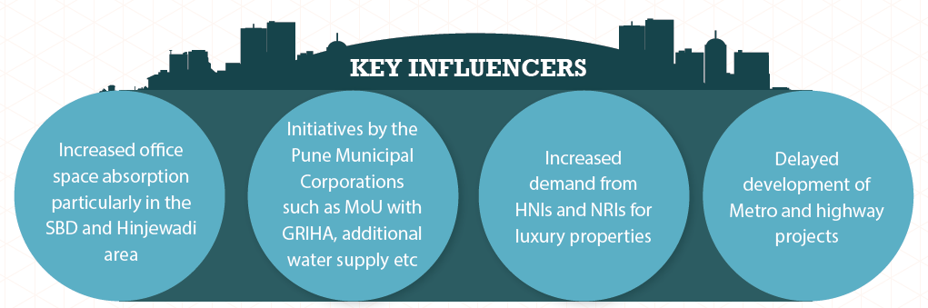 Key Influencers in Pune_Apr-Jun 2015