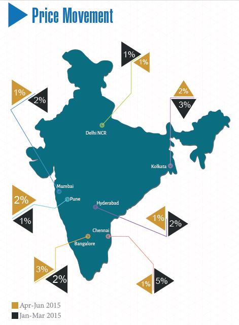 Pan India_Price Movements_Apr-Jun 2015