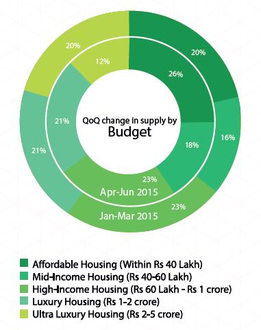 Supply by Budget_Delhi NCR_Apr-Jun 2015