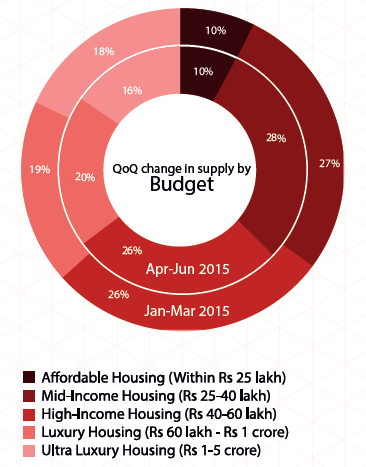 Supply by budget in Chennai_Apr-Jun 2015