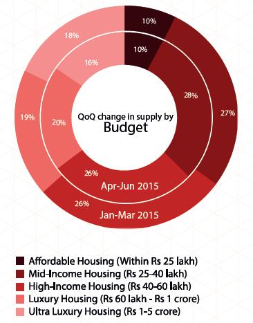 Supply by budget in Chennai_Apr-Jun 2015