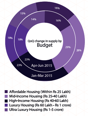 Supply by budget in Hyderabad_Apr-Jun 2015
