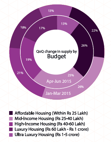 Supply by budget in Kolkata_Apr-Jun 2015