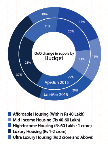 Supply by budget in Mumbai_Apr-Jun 2015