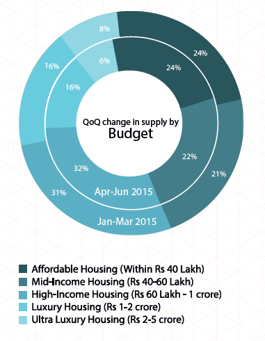 Supply by budget in Pune_Apr-Jun 2015