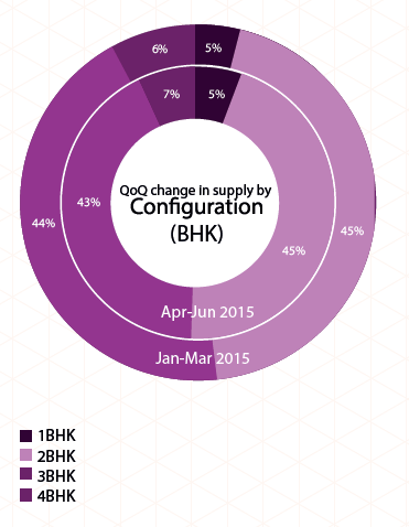 Supply by configuration in Kolkata_Apr-Jun 2015