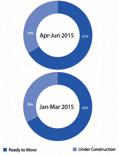 Supply by construction status in Mumbai_Apr-Jun 2015