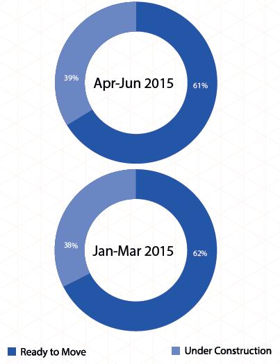 Supply by construction status in Mumbai_Apr-Jun 2015