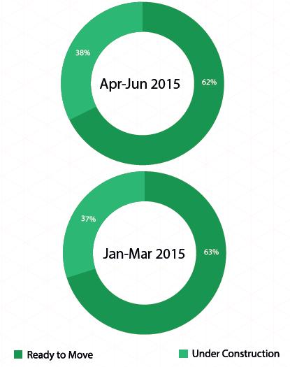 Supply by construction status_Delhi NCR_Apr-Jun 2015