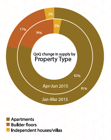 Supply by property type in Bangalore_Apr-Jun 2015