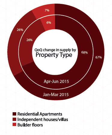 Supply by property type in Chennai_Apr-Jun 2015