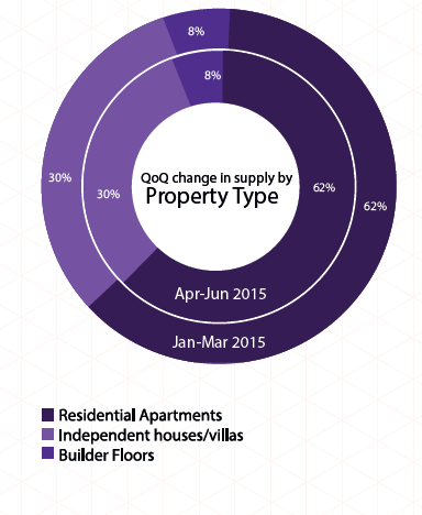 Supply by property type in Hyderabad_Apr-Jun 2015