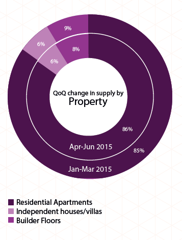 Supply by property type in Kolkata_Apr-Jun 2015
