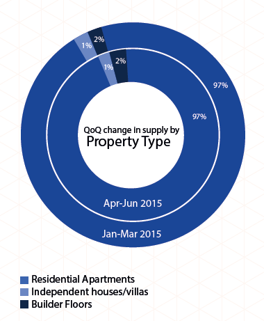 Supply by property type in Mumbai_Apr-Jun 2015