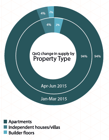 Supply by property type in Pune_Apr-Jun 2015