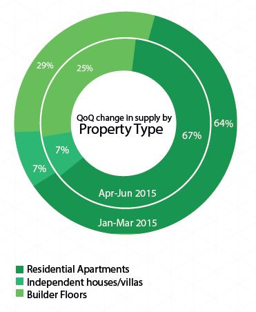 Supply by property type_Delhi NCR_Apr-Jun 2015