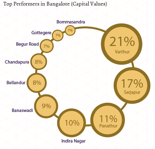 Top performers in Bangalore_East and South_Capital Values_Apr-Jun 2015
