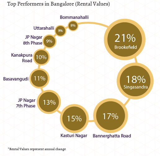 Top performers in Bangalore_East and South_Rental Values_Apr-Jun 2015