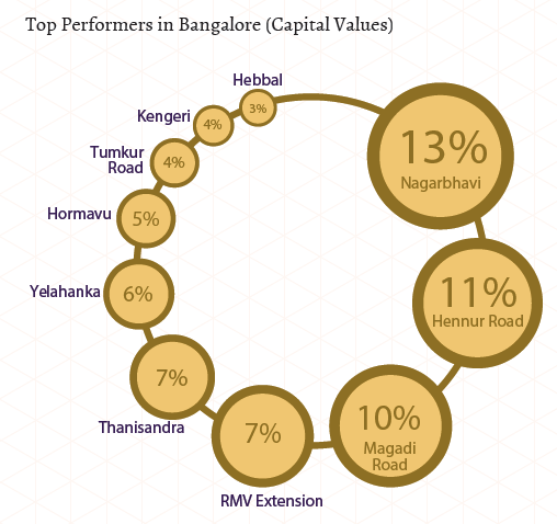 Top performers in Bangalore_North, West, Central_Capital Values_Apr-Jun 2015