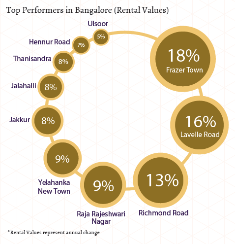 Top performers in Bangalore_North, West, Central_rental Values_Apr-Jun 2015
