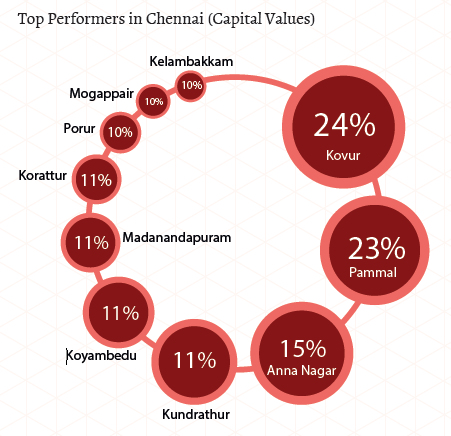 Top performers in Chennai_Capital Values_Apr-Jun 2015