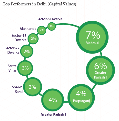 Top performers in Delhi_Capital Values_Apr-Jun 2015