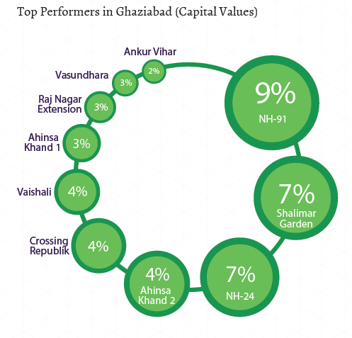 Top performers in Ghaziabad_Capital Values_Apr-Jun 2015