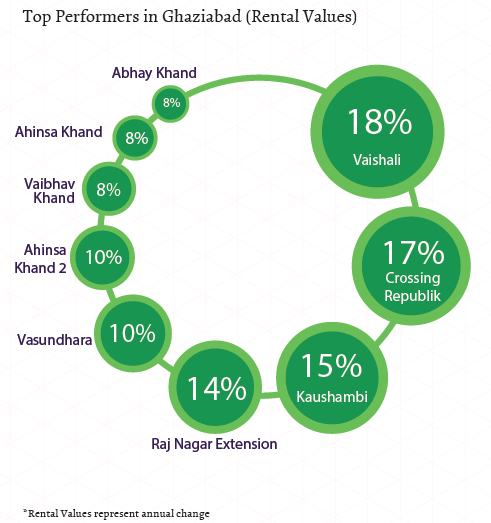 Top performers in Ghaziabad_Rental Values_Apr-Jun 2015