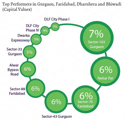 Top performers in Gurgaon-Faridabad-bhiwadi-dharuhera_Capital Values_Apr-Jun 2015