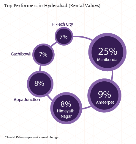 Top performers in Hyderabad_Rental Values_Apr-Jun 2015
