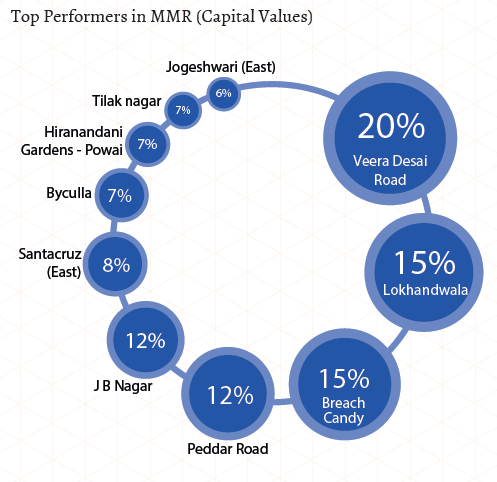 Top performers in MMR_Capital Values_Apr-Jun 2015