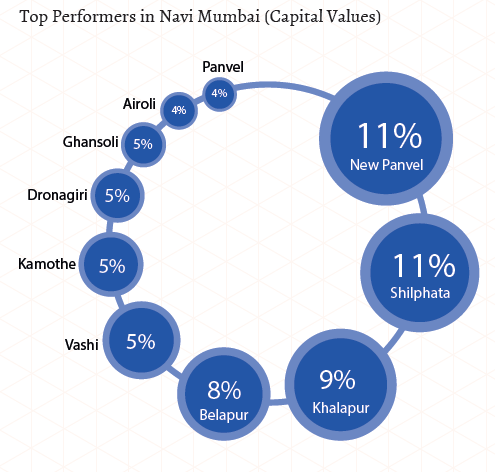 Top performers in Navi Mumbai_Capital Values_Apr-Jun 2015