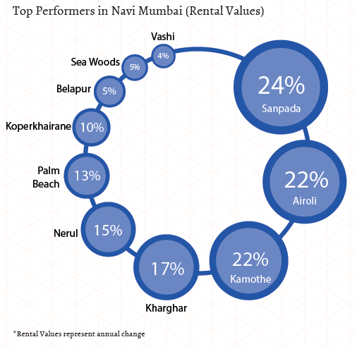 Top performers in Navi Mumbai_Rental Values_Apr-Jun 2015