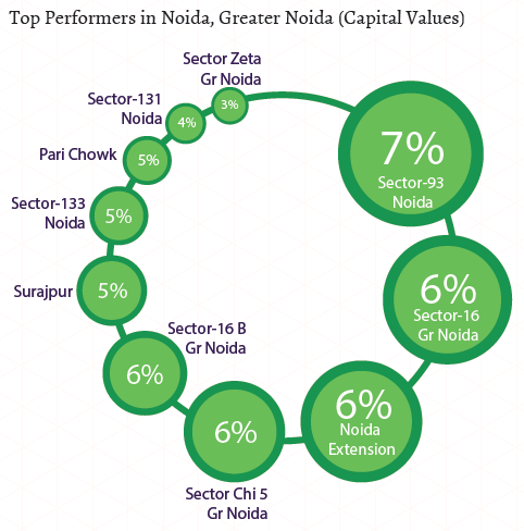 Top performers in Noida-Greater Noida_Capital Values_Apr-Jun 2015