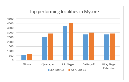 Forex trading in mysore