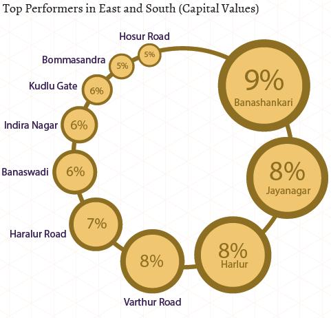 Bangalore Insite Report Jul-Sep 2015 Capital trend