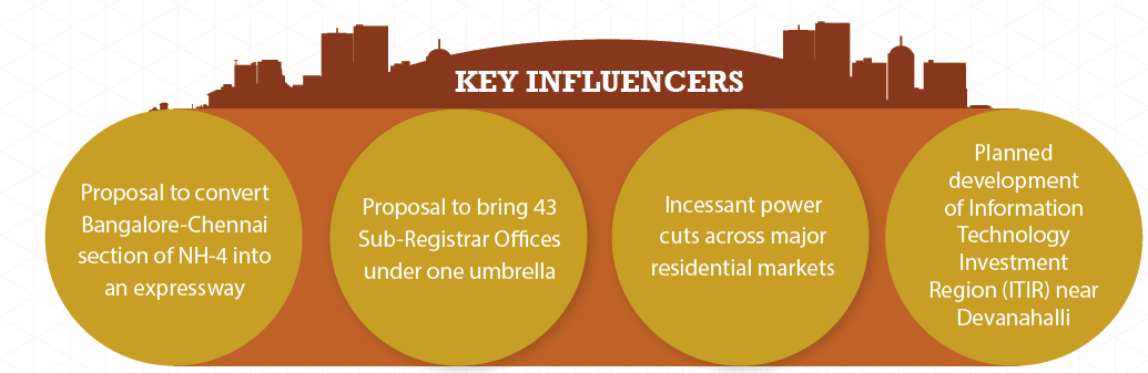 Bangalore Insite Report Jul-Sep 2015 Key Influencers